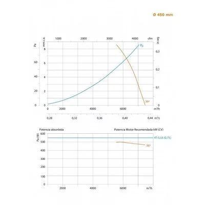 Ventilador helicoidal tubular Helitub 2h 400ºC